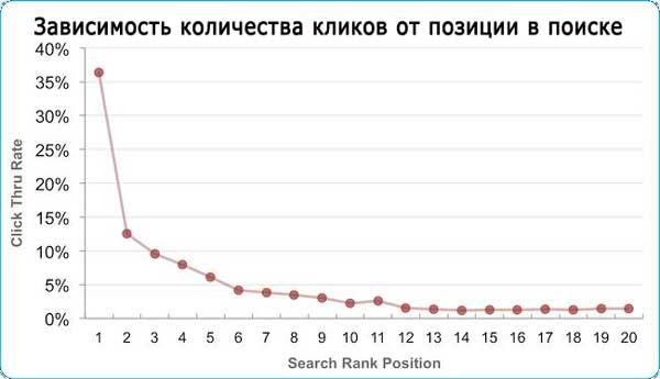 Зависимость количества кликов от позиции сайта